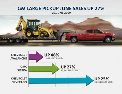 GM Sales Graphic