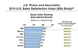 MINI, Jaguar Dealers Top J.D. Power List for Sales Satisfaction