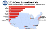 Los Angeles Drivers Ranked First in Good Samaritan Calls According to OnStar