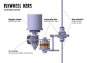 Volvo Engineering Flywheel KERS System that Adds Power, Saves Fuel [Video]