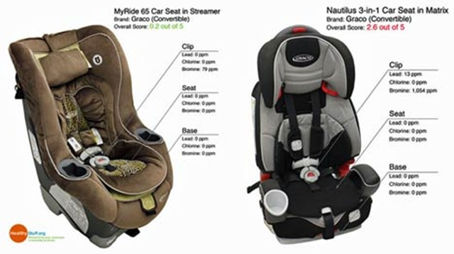 Research Finds Half Of New Child Seats Contain Toxic Chemicals Autoguide News