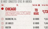 Taffic Jam Infographic: Top 10 Most Congested Cities in U.S.