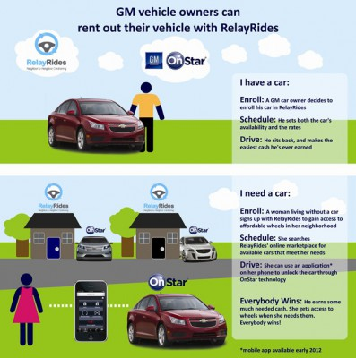 gm-relayrides-carsharing-program