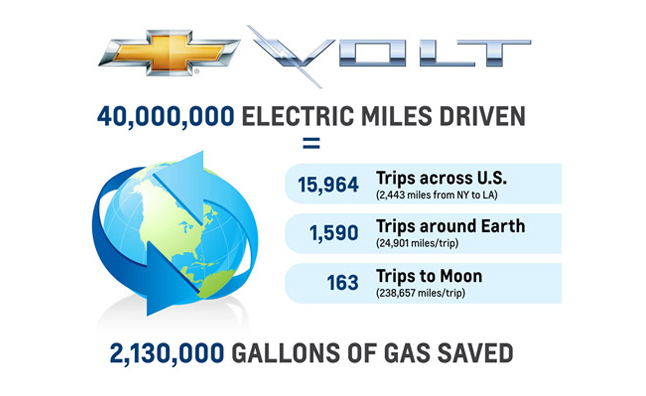 Chevrolet Volt Owners Save 2.1 Million Gallons of Gas