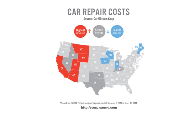 Car Repair Costs per State Highest in Wyoming: Study