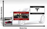 Third Generation Tesla Plans Revealed in Slideshow