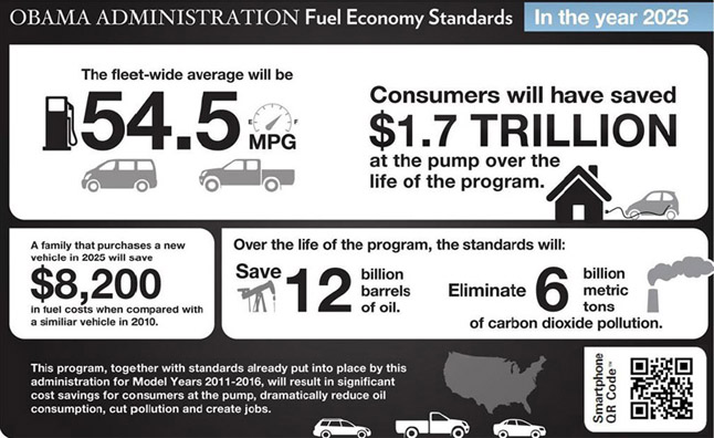 54.5 MPG Fuel Efficiency Standard Passed for 2025
