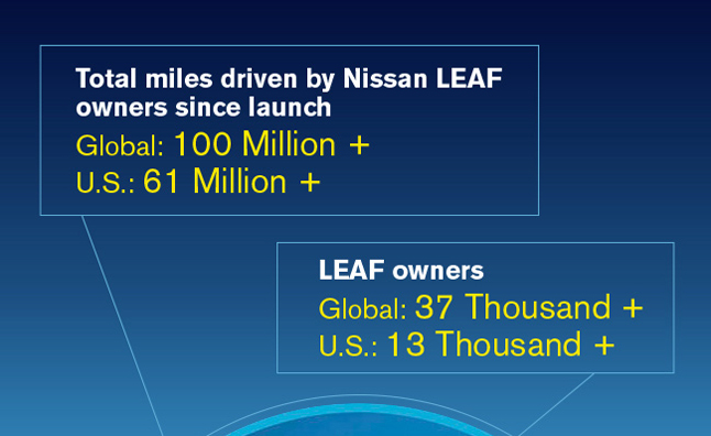 Nissan Leaf Owners Have Driven Over 100 Million Gas Free Miles: Infographic