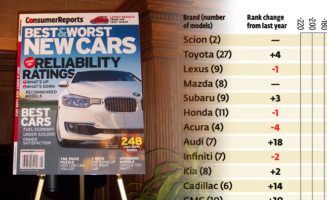 Consumer Reports' Latest Survey Shows More of the Same and a Few BIG Surprises