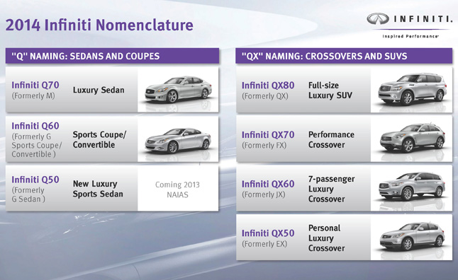 Infiniti Q, QX Nomenclature Announced as New Naming Strategy