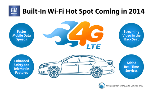 GM Bringing 4G LTE to Most of its Lineup