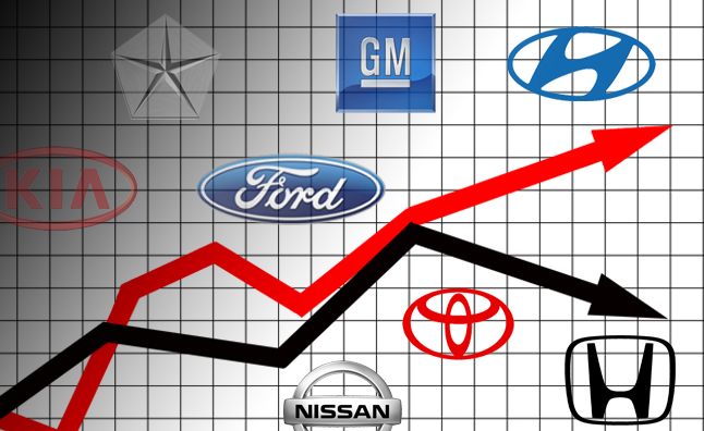 Detroit Three, Koreans Steal Small-Car Market Share from Japanese