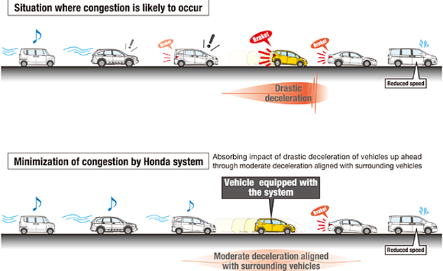 honda-congestion-minimization-tech