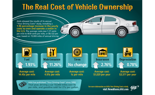 Vehicle Cost of Ownership Up Two Percent in 2013: Study