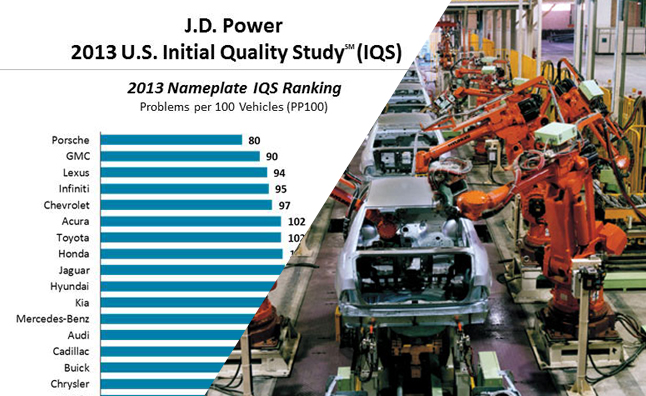J.D. Power 2013 Initial Quality Study Full of Surprises