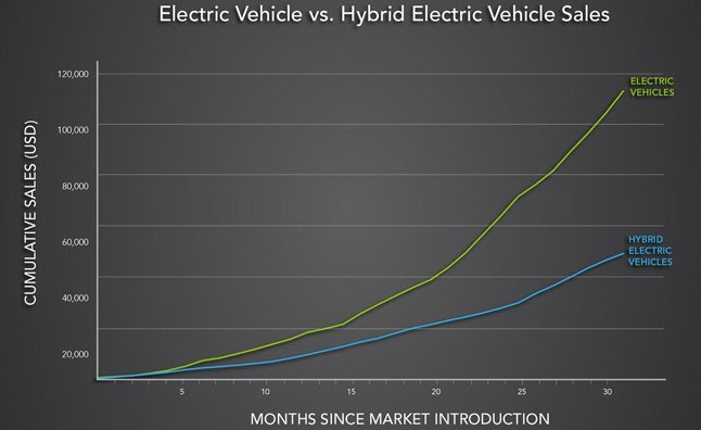electric-vehicle-vs-hybrid-electric-vehicle-sales