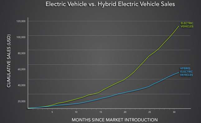Electric Vehicle Sales Climbing Faster than Hybrids Did
