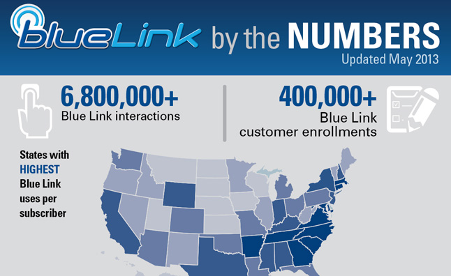 hyundai-bluelink-infographic-main