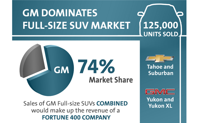 Chevy, GMC Make Up 75 Percent of Full-Size SUVs on the Road