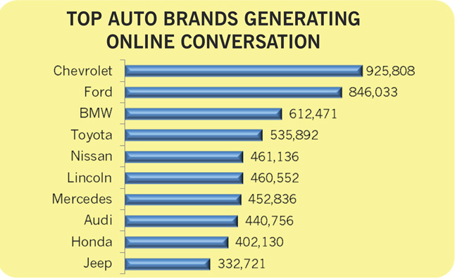 Chevy, Ford Most Talked About on Social Media