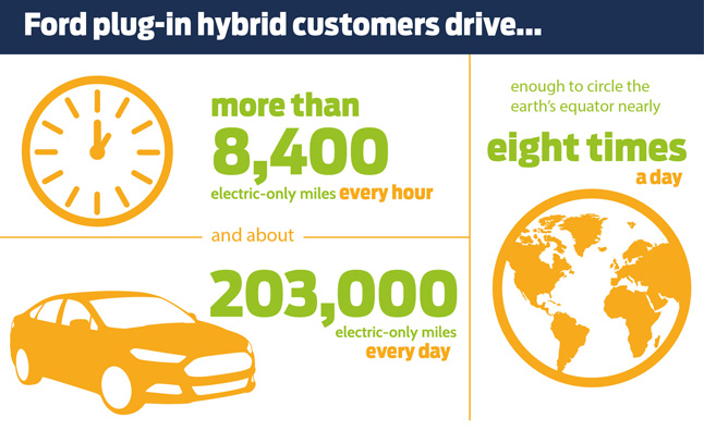 Ford Plug-in Owners Drive 203,000 Electric Miles Daily