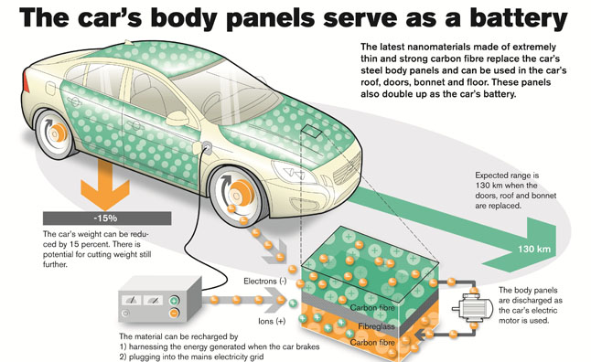 Volvo Reveals Body Panels That Act as a Battery
