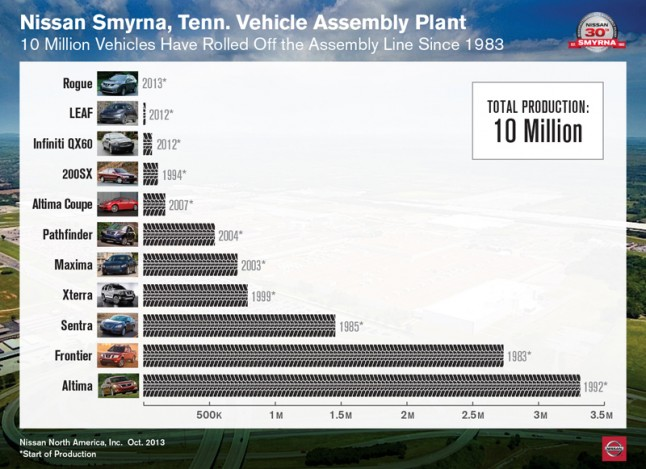 INFOGRAPHIC: Nissan Smyrna, Tenn. Vehicle Assembly Plant