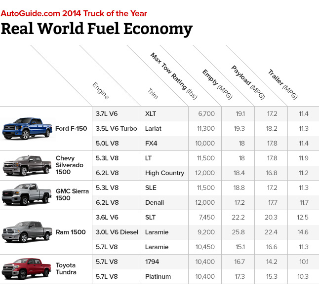 real world pickup truck fuel economy