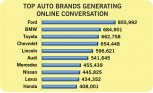 Ford Maintains Overall Lead in Social Media Buzz; Chevy Drops and Lexus Surges