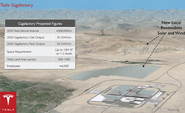 Tesla to Directly Invest $2B into Gigafactory