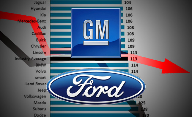 GM, Ford Tie Staff Bonuses to Vehicle Quality