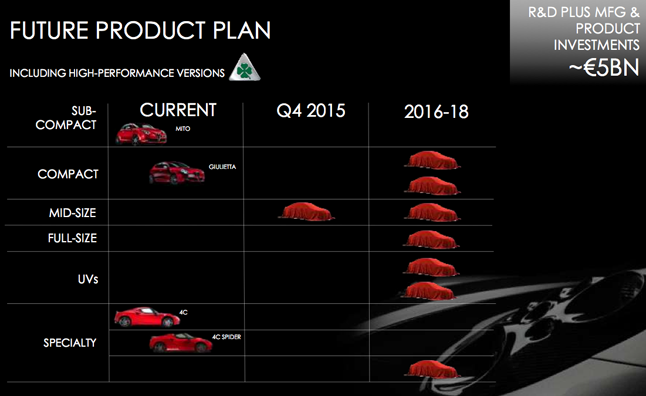 Alfa-Romeo-Future-Product-Plan