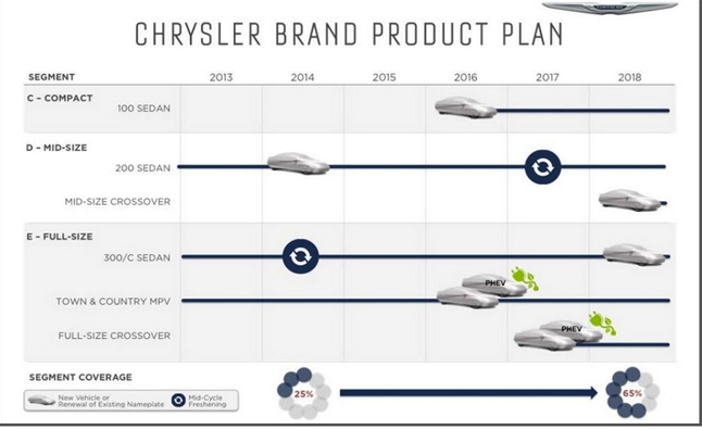 Chrysler Future Product Details Announced