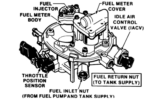 Throttle-Body Injection