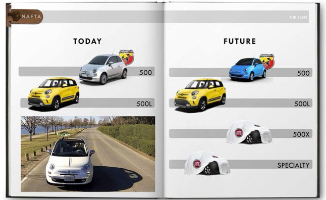 Fiat Announces Unnamed Future 'Specialty Model'