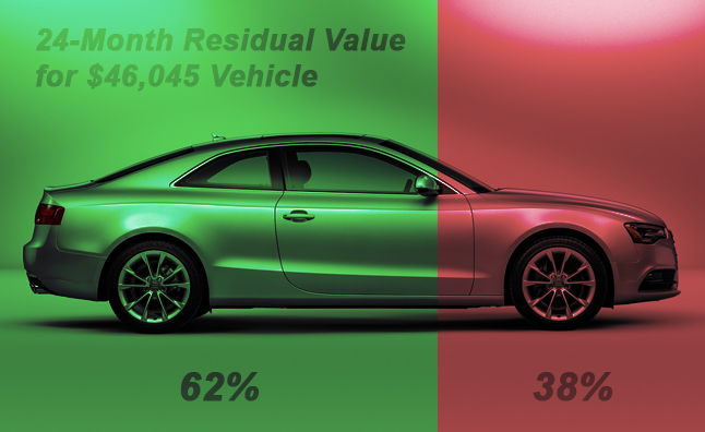 Top 11 Cars With the Best Residual Value