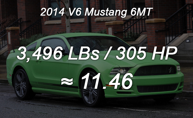 2014 V6 Mustang Numbers