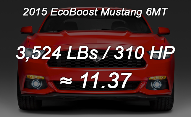 2015 EcoBoost Mustang Numbers