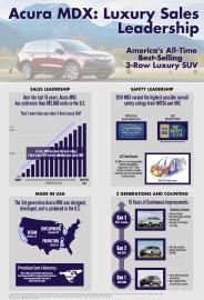 Acura MDX All-Time Best-Selling 3-Row Luxury SUV -Infographic
