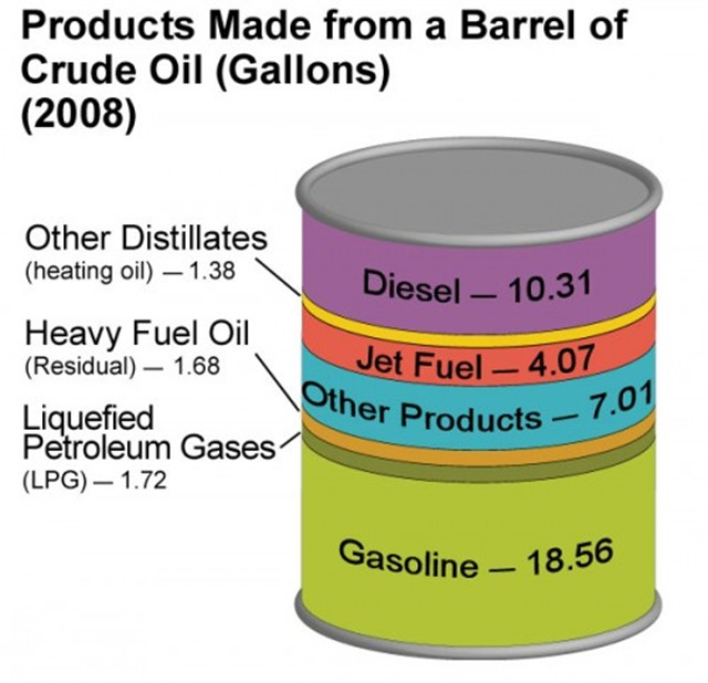 oil crude barrel fuel much gas energy per gasoline fossil process fuels barrels eia refining standard poster line