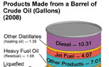 How Crude – Products Made From a Barrel of Oil