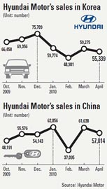 Hyundai's Biggest Market Is China, Not Korea