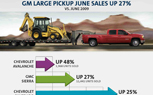GM's US Sales Up 36 Percent in June, Spurred On by 27 Percent Growth in Pickup Segment