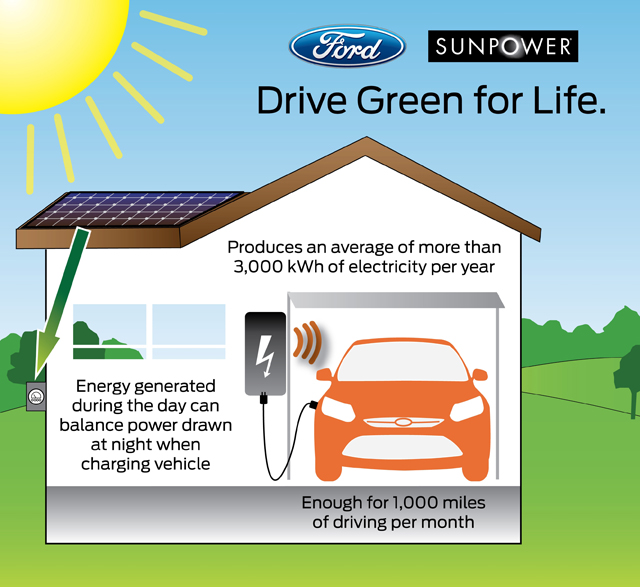 Ford Focus Electric Gets Optional Rooftop Solar Panel Charging ...