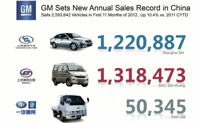General Motors Sets Annual Sales Record In China