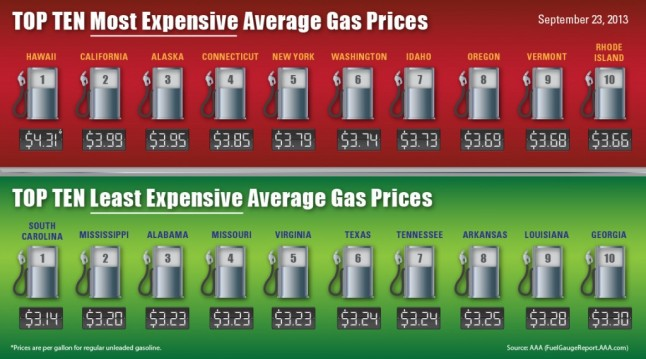 Highest-Lowest-Avg-Gas-Prices-9-23-1024x570