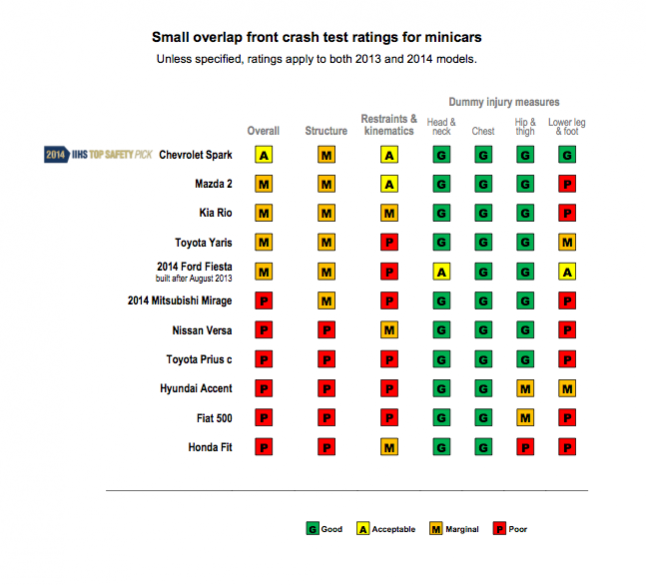 2014 Minicar IIHS Small Overlap Results