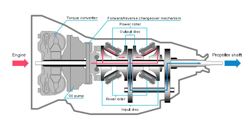 How Does a CVT Work? » AutoGuide com News