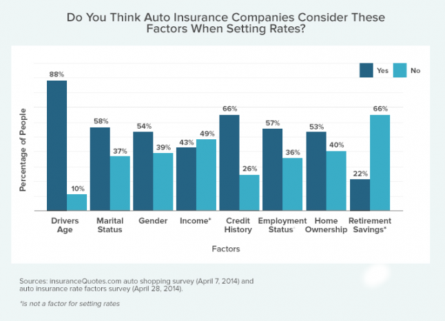 car-insurance-rate-factors