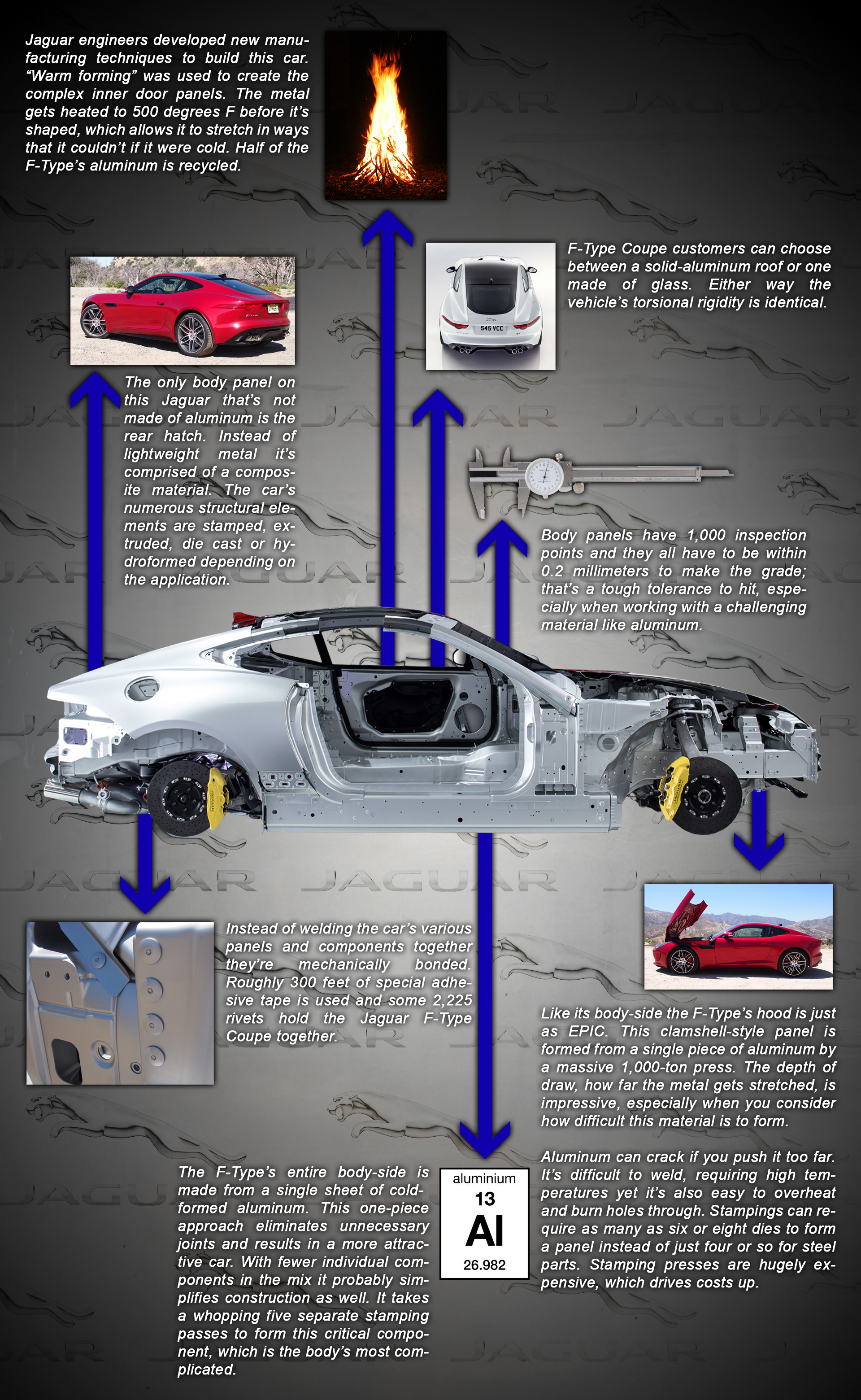 Jaguar F-Type Structure Infographic